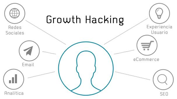 Growth-Hacking-en-Sevilla