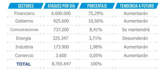 Datos de las Altas y Bajas en la Seguridad Informática en 2015