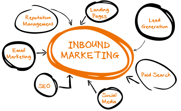 Inbound Marketing en Sevilla